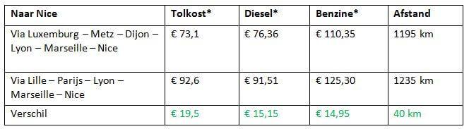 Een vergelijking van de tol- en brandstofkosten op verschillende routes in Frankrijk