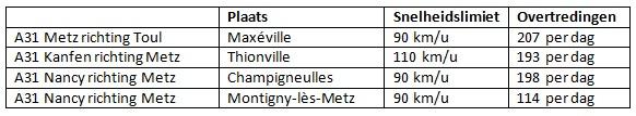 Overzicht van een aantal snelheidsovertredingen in Frankrijk